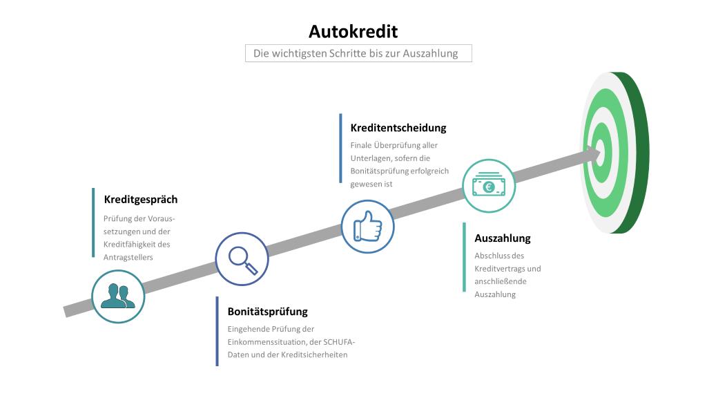 Autokredit: Infografik mit den Schritten Kreditgespräch, Bonitätsprüfung, Kreditentscheidung und Auszahlung