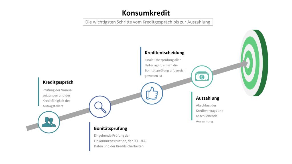 Konsumkredit: Infografik mit den Schritten Kreditgespräch, Bonitätsprüfung, Kreditentscheidung und Auszahlung