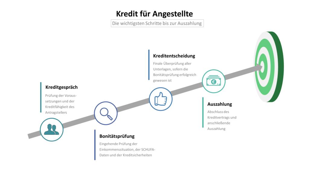 Kredit für Angestellte im Öffentlichen Dienst: Infografik mit den Schritten Kreditgespräch, Bonitätsprüfung, Kreditentscheidung und Auszahlung