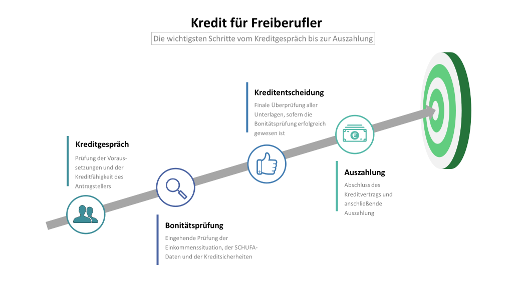 Kredit für Freiberufler: Infografik mit den Schritten Kreditgespräch, Bonitätsprüfung, Kreditentscheidung und Auszahlung