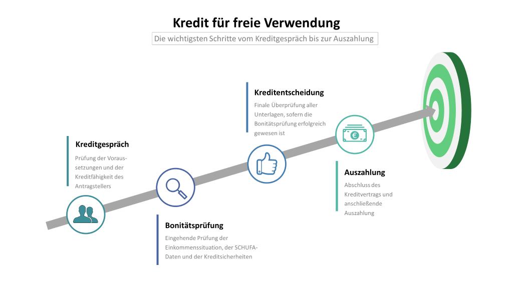 Kredit für freie Verwendung: Infografik mit den Schritten Kreditgespräch, Bonitätsprüfung, Kreditentscheidung und Auszahlung