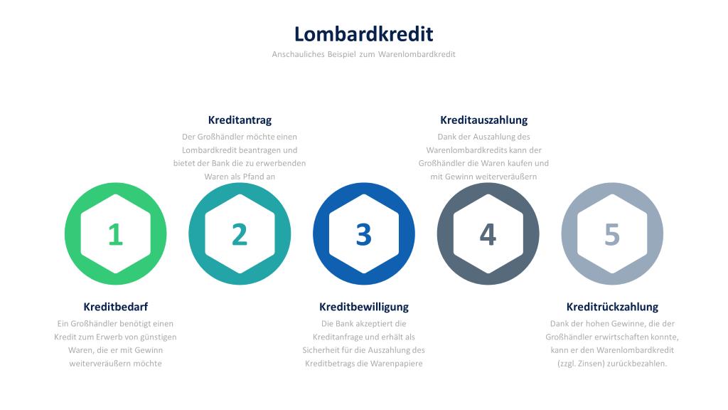 Infografik zum Lombardkredit: In dieser Grafik werden alle Schritte gezeigt, die den Warenlombardkredit beschreiben