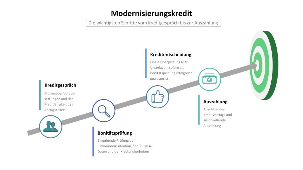 Modernisierungskredit: Infografik mit den Schritten Kreditgespräch, Bonitätsprüfung, Kreditentscheidung und Auszahlung