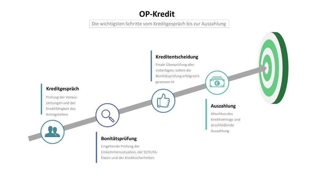 OP-Kredit: Infografik mit den Schritten Kreditgespräch, Bonitätsprüfung, Kreditentscheidung und Auszahlung