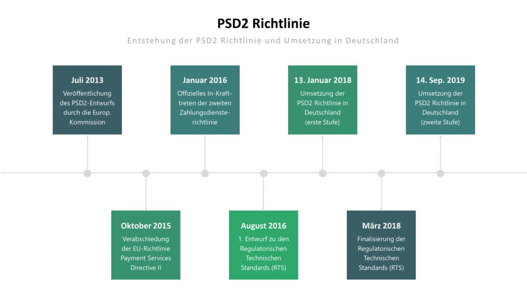 Infografik zur Entstehung der PSD2 Richtlinie