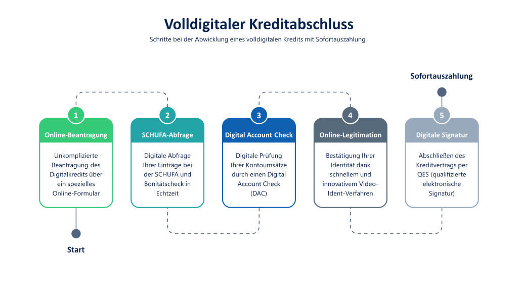 Volldigitaler Kreditabschluss: Infografik mit den Schritten Online-Beantragung, digitale SCHUFA-Abfrage, Digital Account Check, Video-Ident-Verfahren und QES (qualifizierte elektronische Signatur)