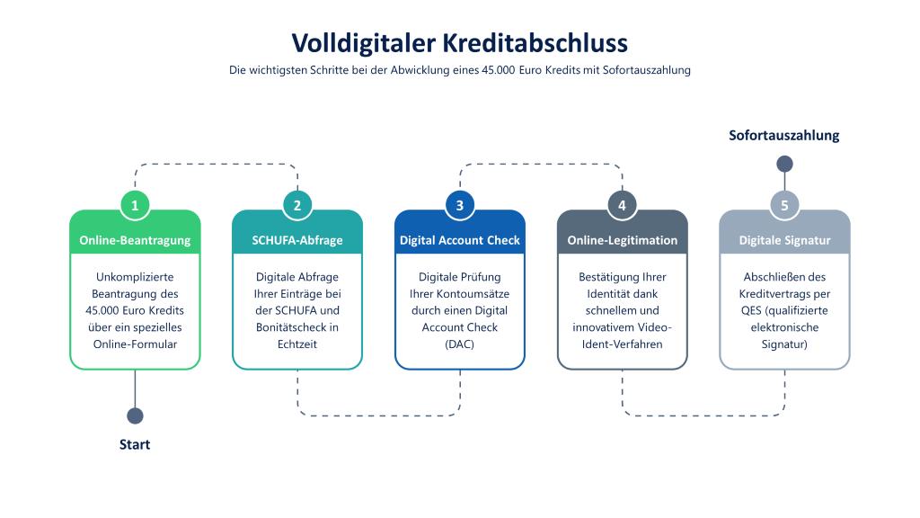 Volldigitaler 45000 Euro Kredit mit Sofortauszahlung: Infografik mit den Schritten Online-Beantragung, digitale SCHUFA-Abfrage, Digital Account Check, Video-Ident-Verfahren und QES (qualifizierte elektronische Signatur)