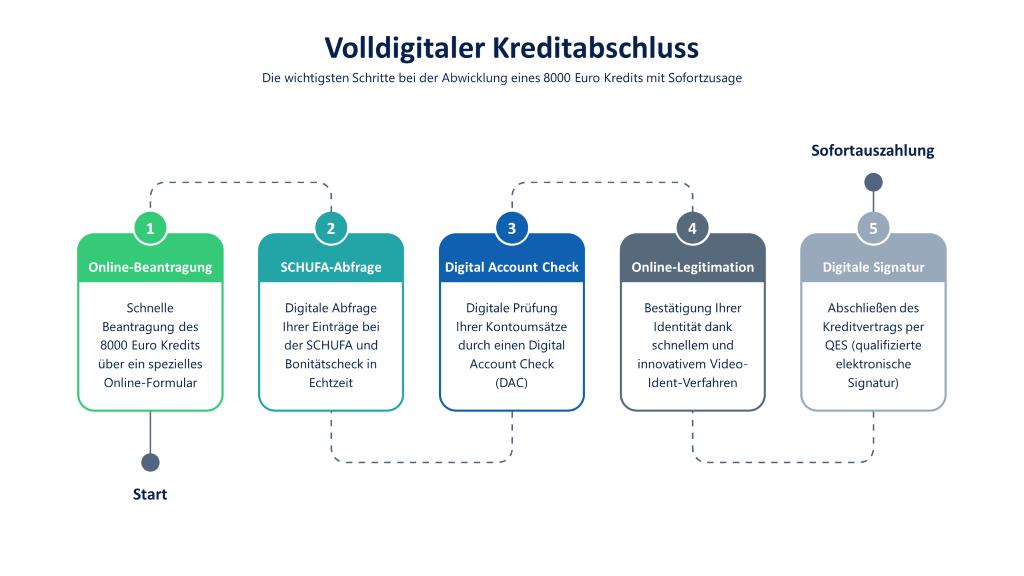 8000 Euro Digitalkredit mit Sofortzusage: Infografik mit den Schritten Online-Beantragung, digitale SCHUFA-Abfrage, Digital Account Check, Video-Ident-Verfahren und QES (qualifizierte elektronische Signatur)