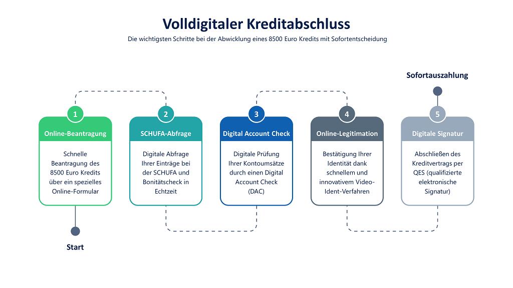Volldigitaler 8500 Euro Kredit mit Sofortauszahlung: Infografik mit den Schritten Online-Beantragung, digitale SCHUFA-Abfrage, Digital Account Check, Video-Ident-Verfahren und QES (qualifizierte elektronische Signatur)
