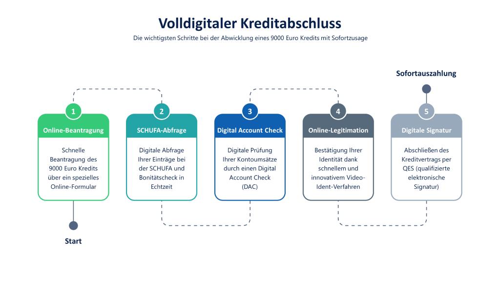 9000 Euro Digitalkredit mit Sofortzusage: Infografik mit den Schritten Online-Beantragung, digitale SCHUFA-Abfrage, Digital Account Check, Video-Ident-Verfahren und QES (qualifizierte elektronische Signatur)
